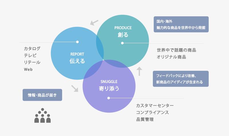 事業内容 図表